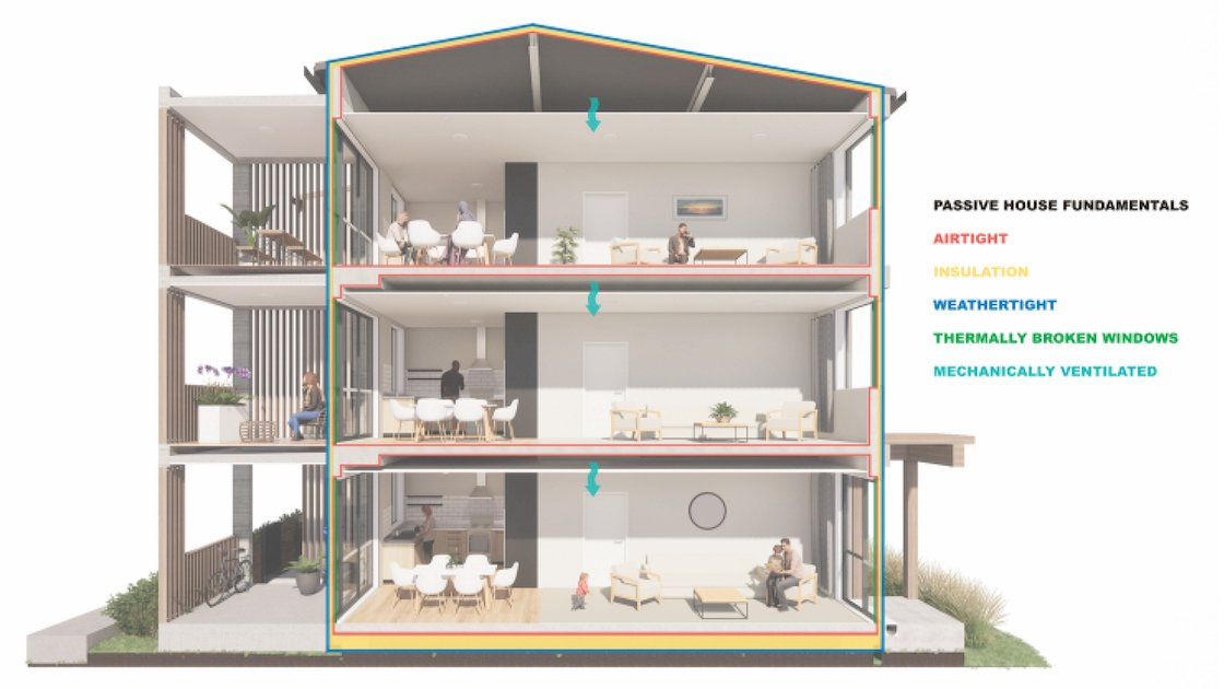 "Featured image for ""Kāinga Ora Passive Houses"""